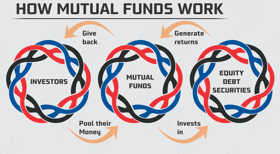 how mutual funds works