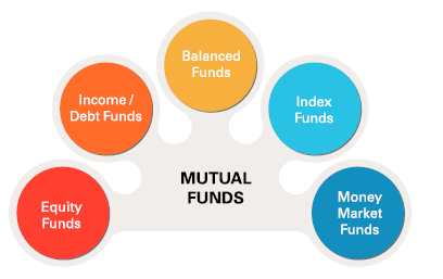 types of funds