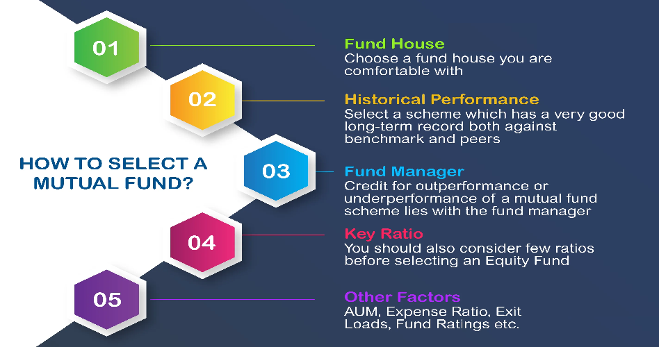 how to select best mutual fund